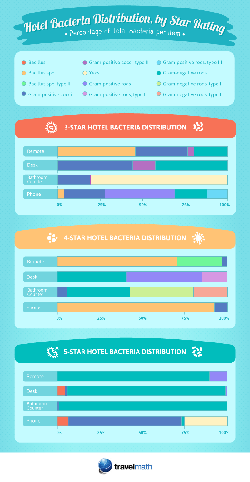 bacteria-distribution